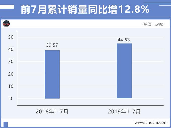 广汽本田销量涨12.8 雅阁夺中型车销冠增52.4-图2