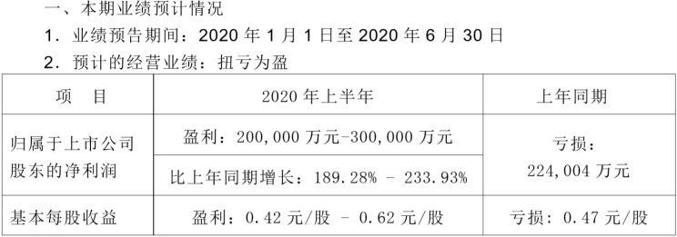 长安发布半年度业绩预告 实现扭亏为盈